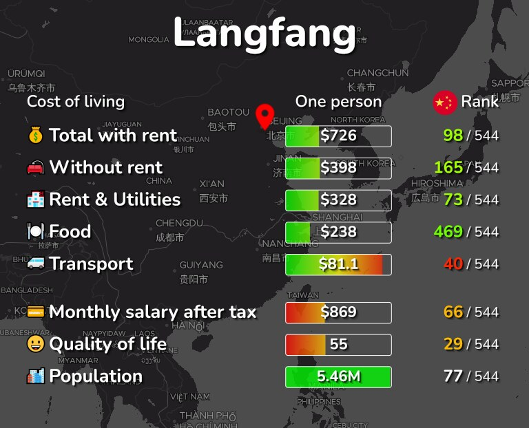 Cost of living in Langfang infographic