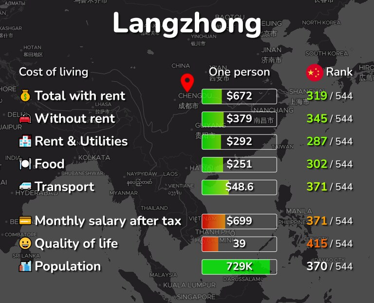 Cost of living in Langzhong infographic