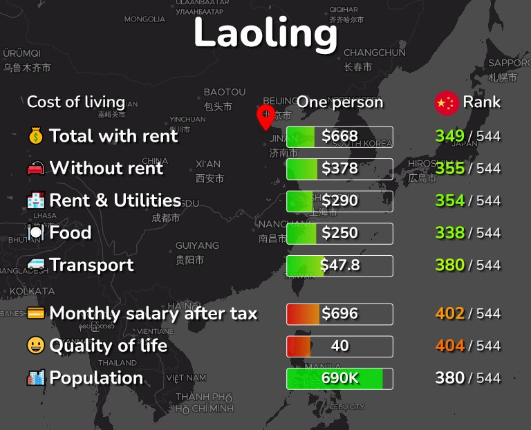 Cost of living in Laoling infographic