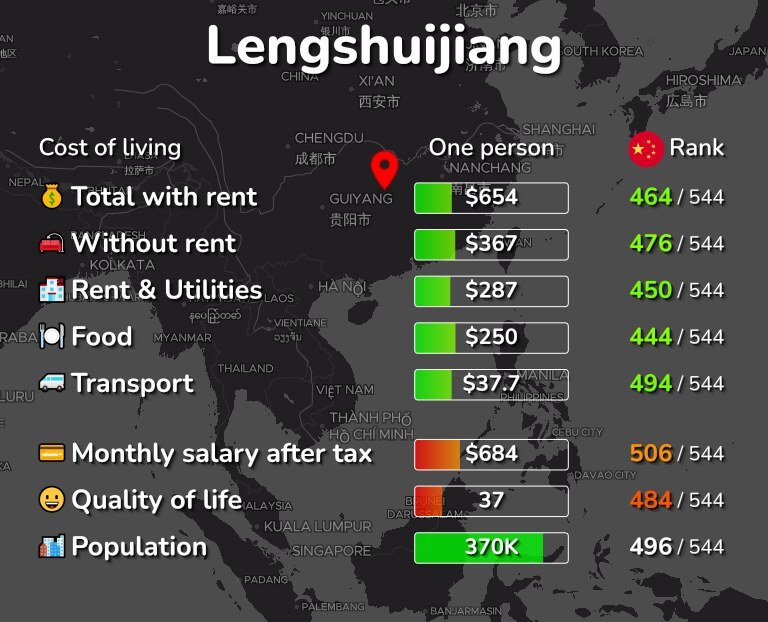 Cost of living in Lengshuijiang infographic