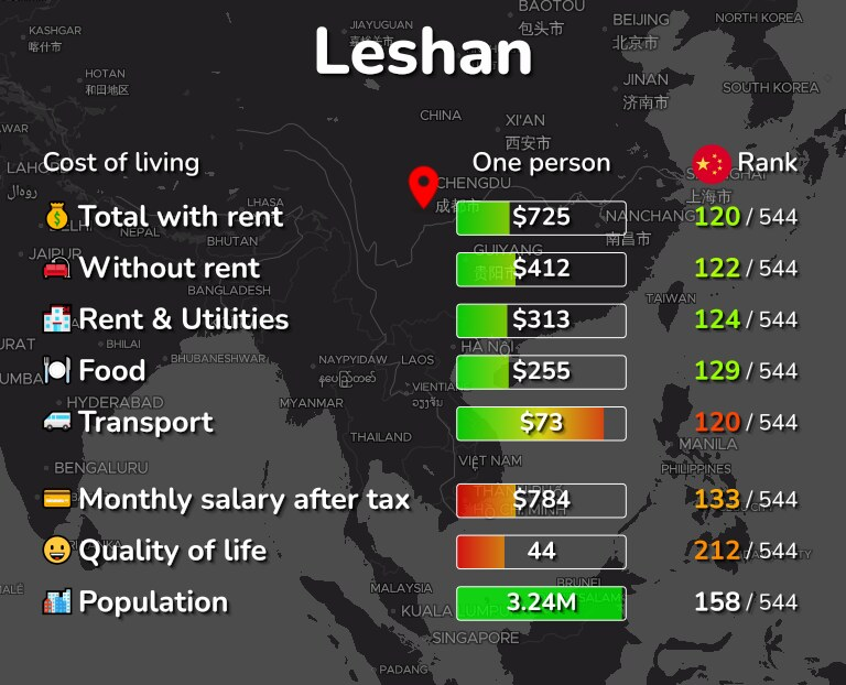 Cost of living in Leshan infographic