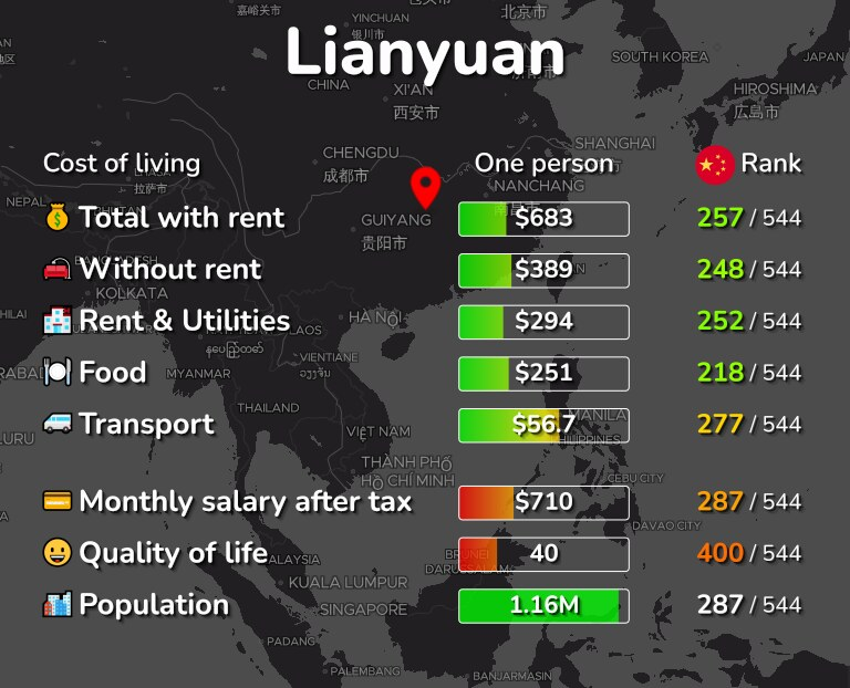 Cost of living in Lianyuan infographic