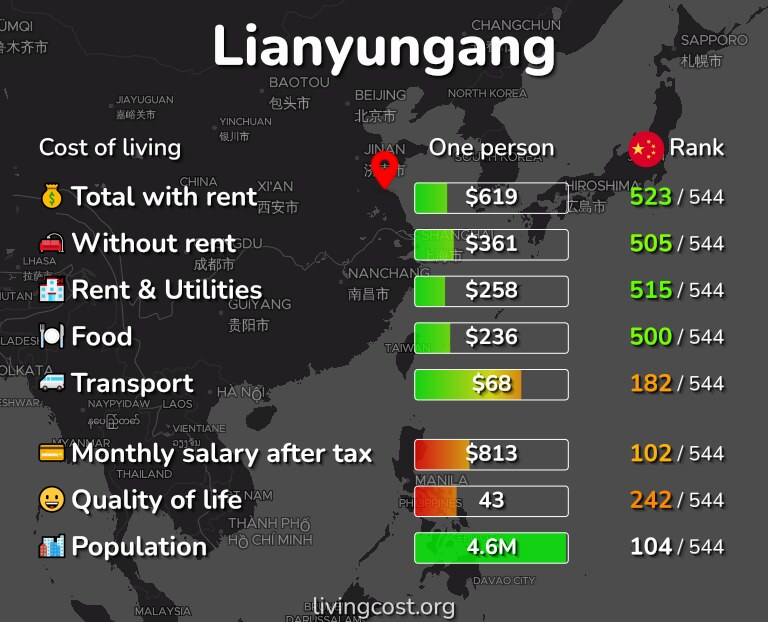 Cost of living in Lianyungang infographic