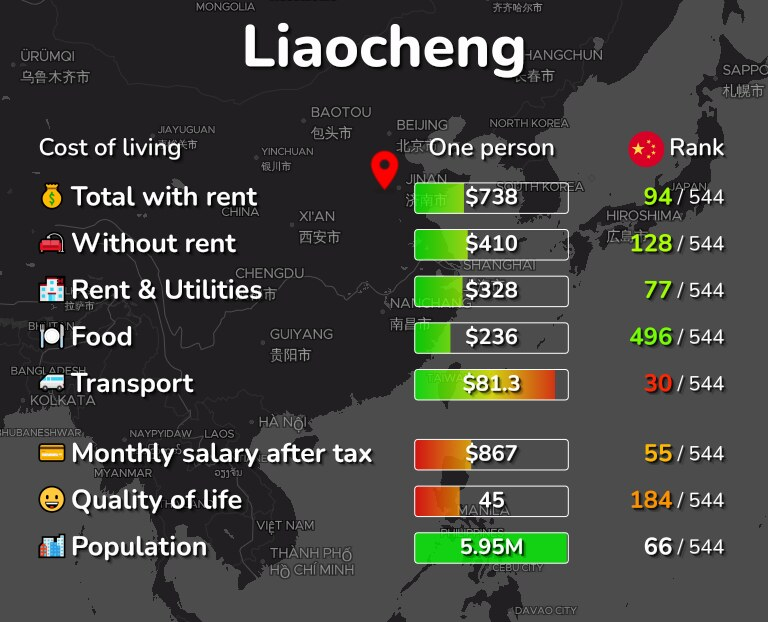 Cost of living in Liaocheng infographic