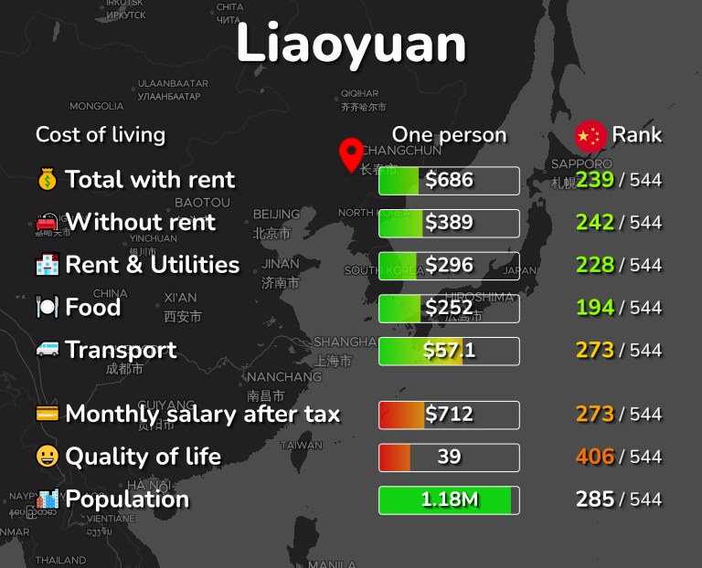 Cost of living in Liaoyuan infographic