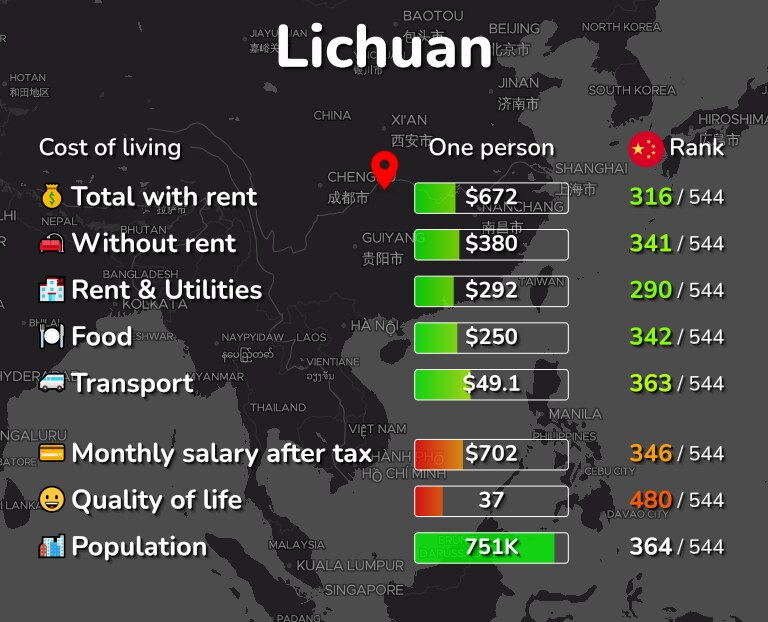 Cost of living in Lichuan infographic