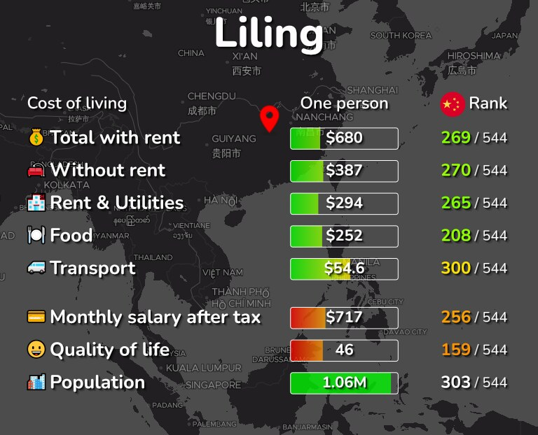 Cost of living in Liling infographic
