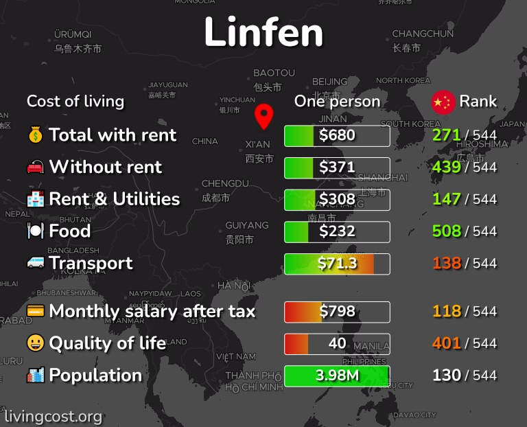 Cost of living in Linfen infographic