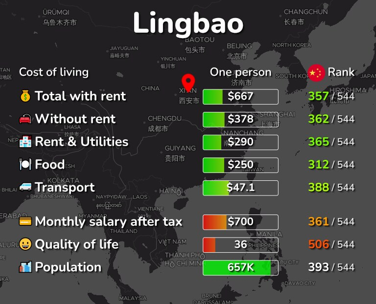 Cost of living in Lingbao infographic