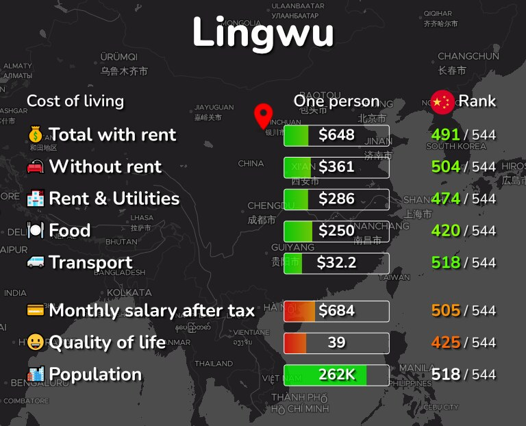 Cost of living in Lingwu infographic