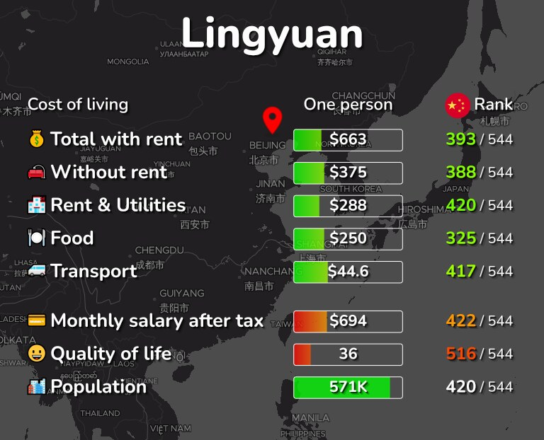 Cost of living in Lingyuan infographic