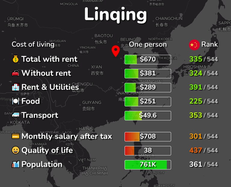 Cost of living in Linqing infographic