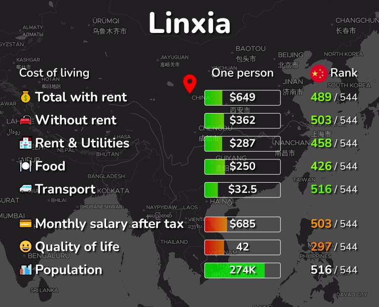 Cost of living in Linxia infographic