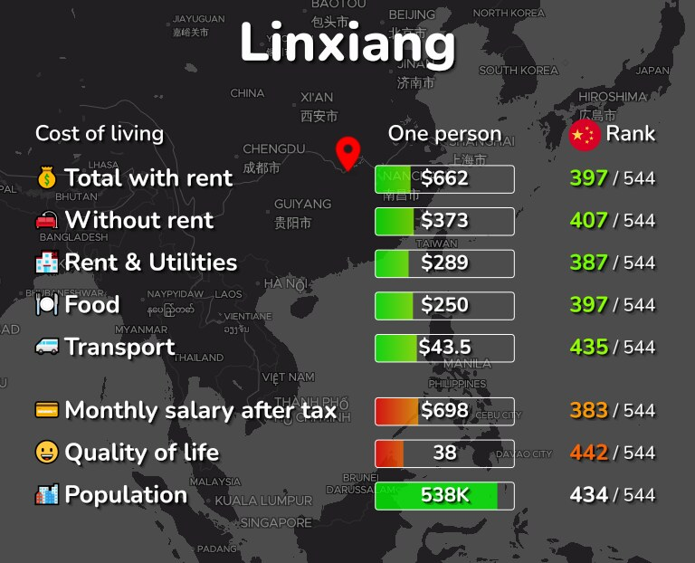 Cost of living in Linxiang infographic