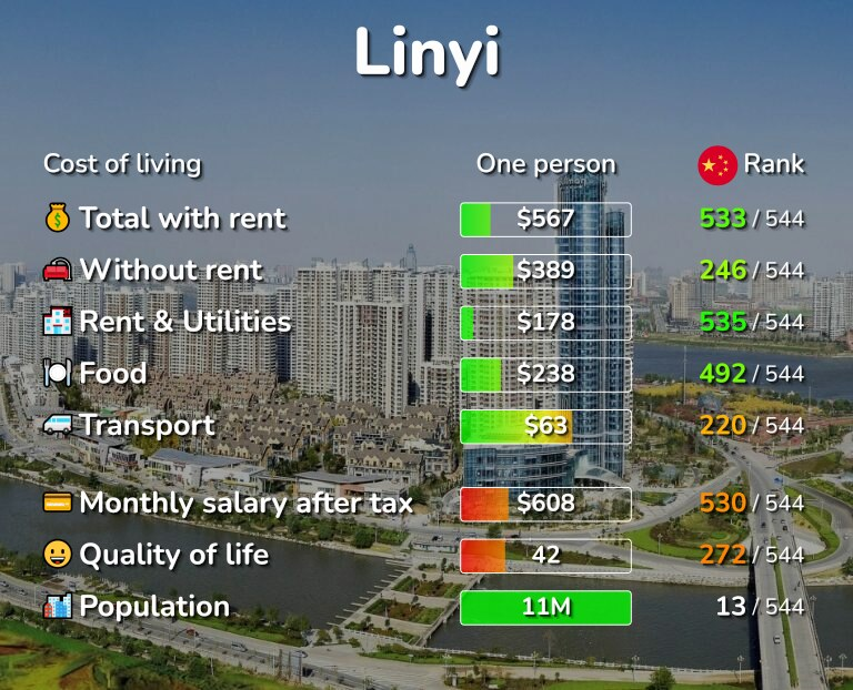 Cost of living in Linyi infographic