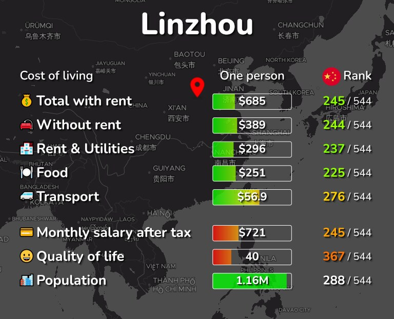 Cost of living in Linzhou infographic