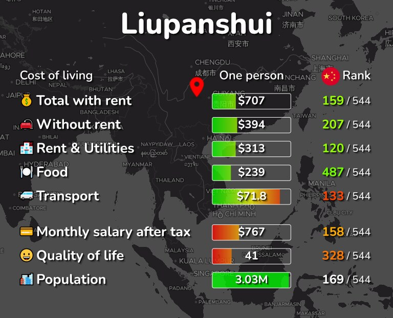 Cost of living in Liupanshui infographic