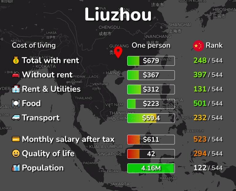 Cost of living in Liuzhou infographic