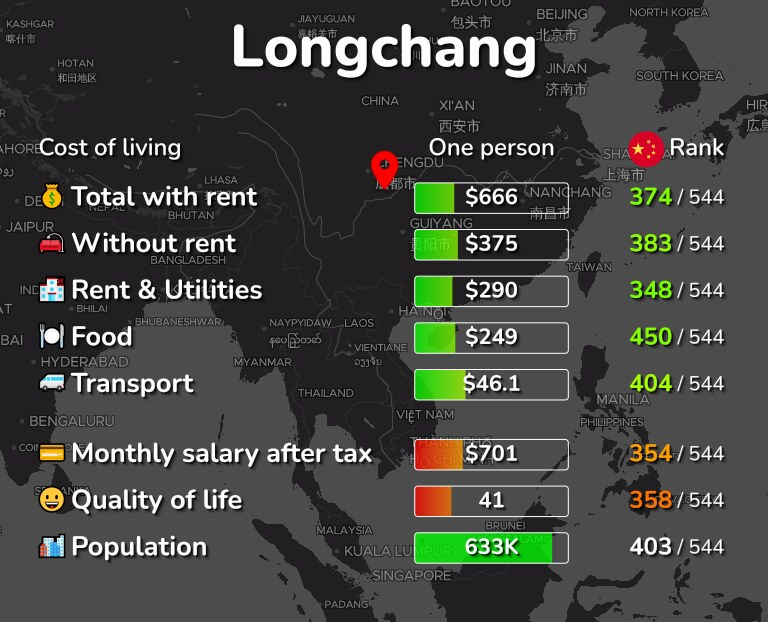 Cost of living in Longchang infographic