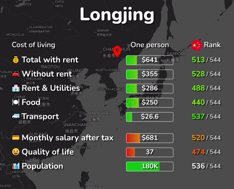 Cost of living in Longjing infographic