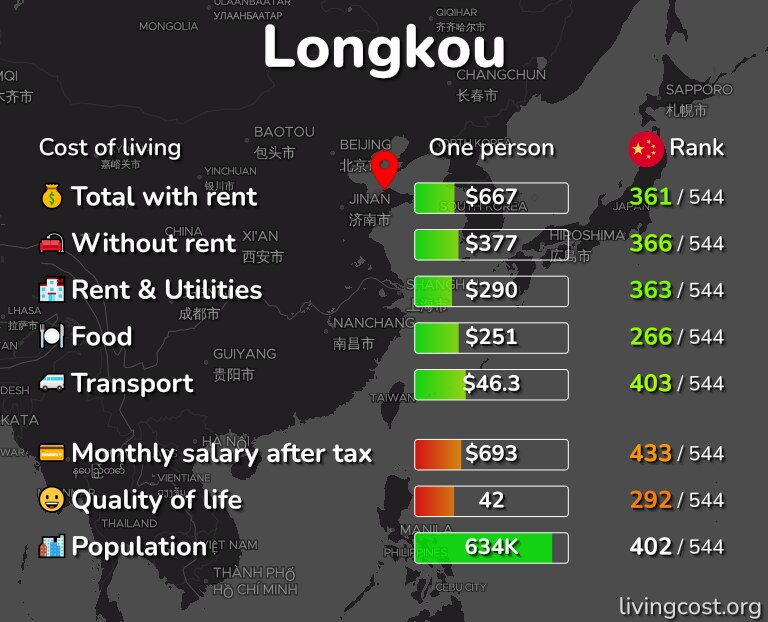 Cost of living in Longkou infographic
