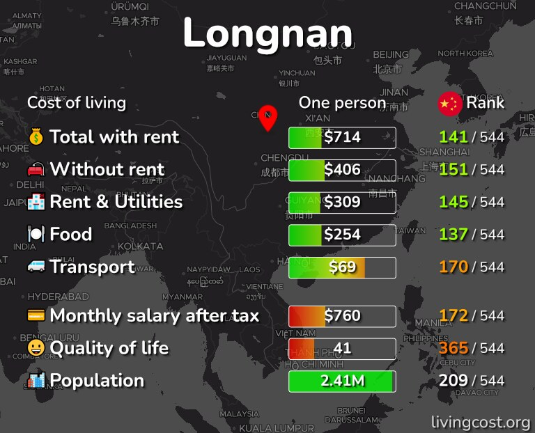 Cost of living in Longnan infographic