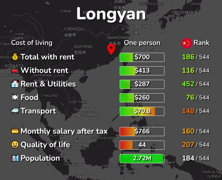 Cost of living in Longyan infographic