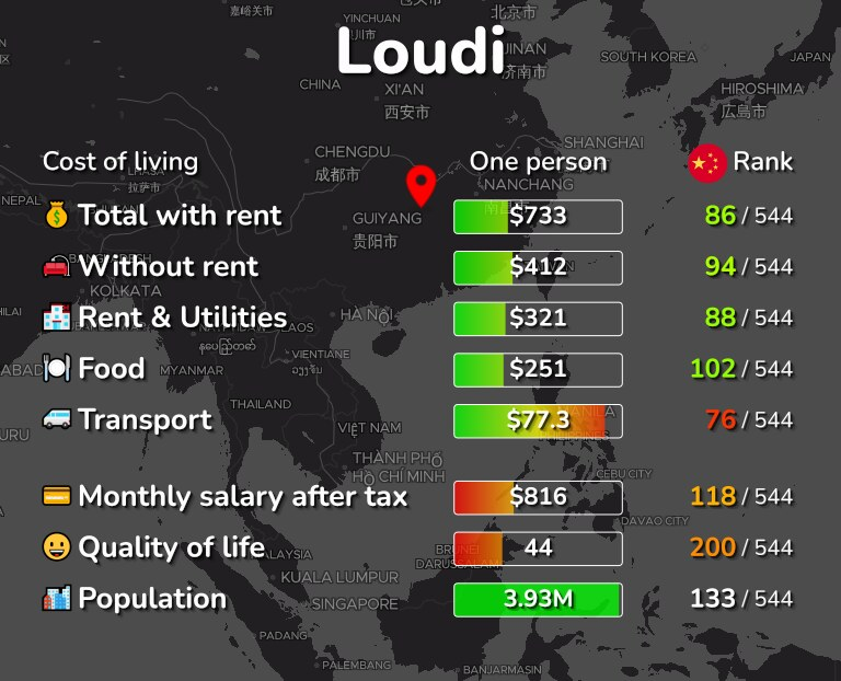 Cost of living in Loudi infographic