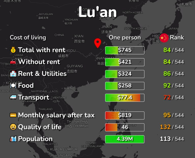 Cost of living in Lu'an infographic