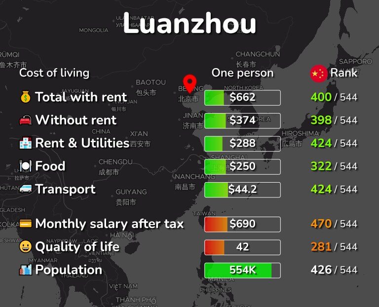 Cost of living in Luanzhou infographic
