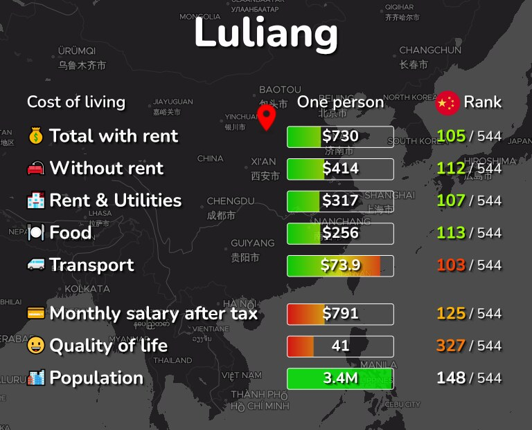 Cost of living in Luliang infographic