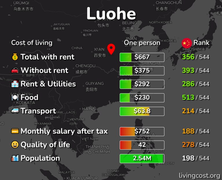 Cost of living in Luohe infographic