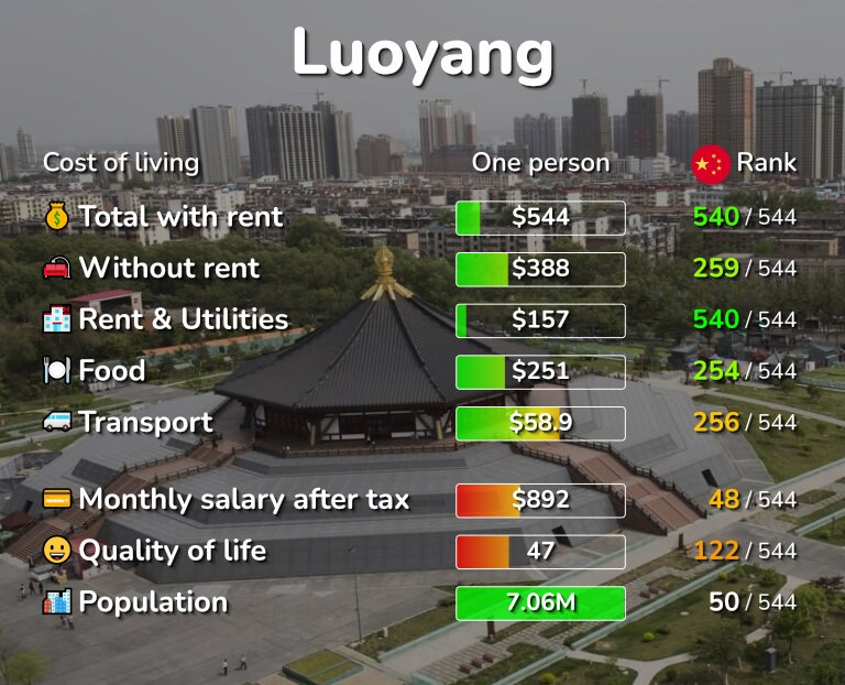 Cost of living in Luoyang infographic