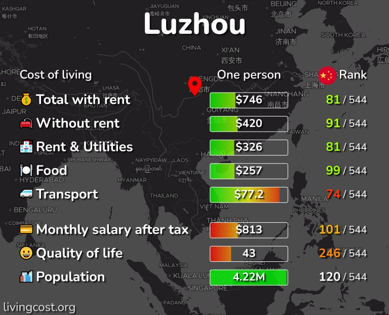 Cost of living in Luzhou infographic