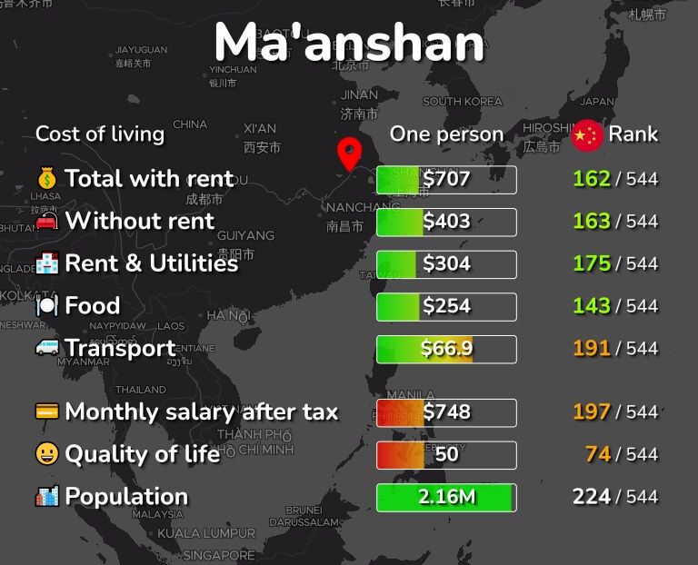 Cost of living in Ma'anshan infographic