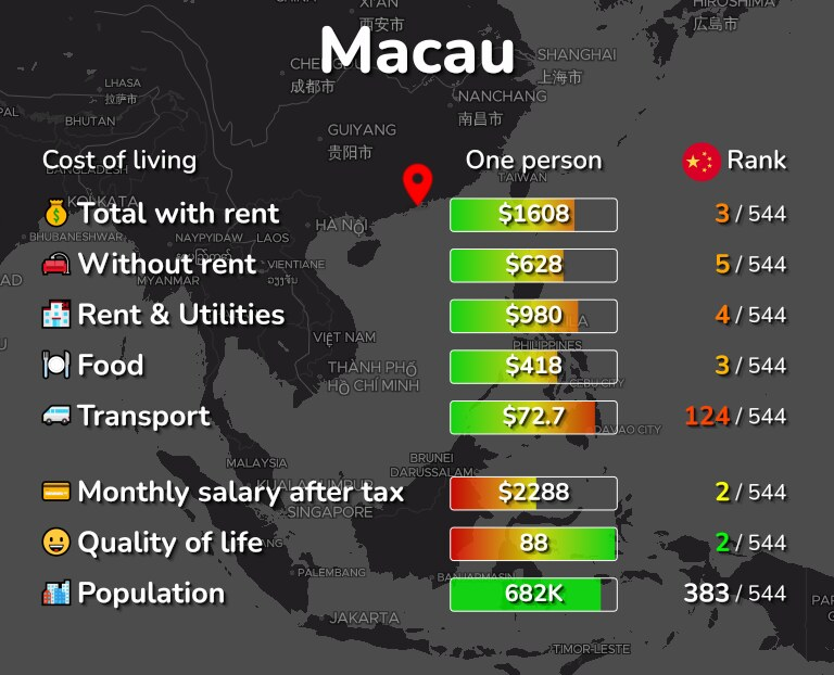 Cost of living in Macau infographic