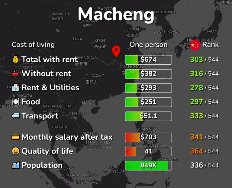 Cost of living in Macheng infographic