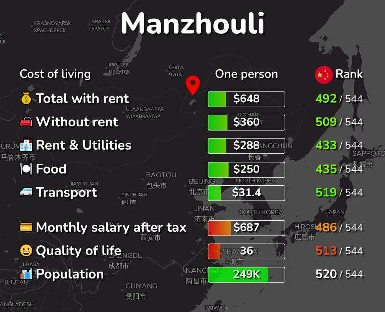 Cost of living in Manzhouli infographic