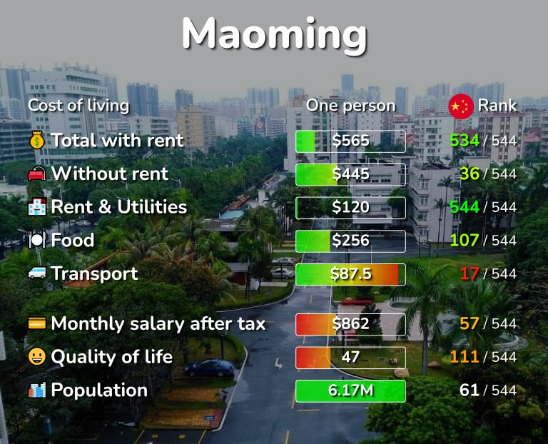 Cost of living in Maoming infographic