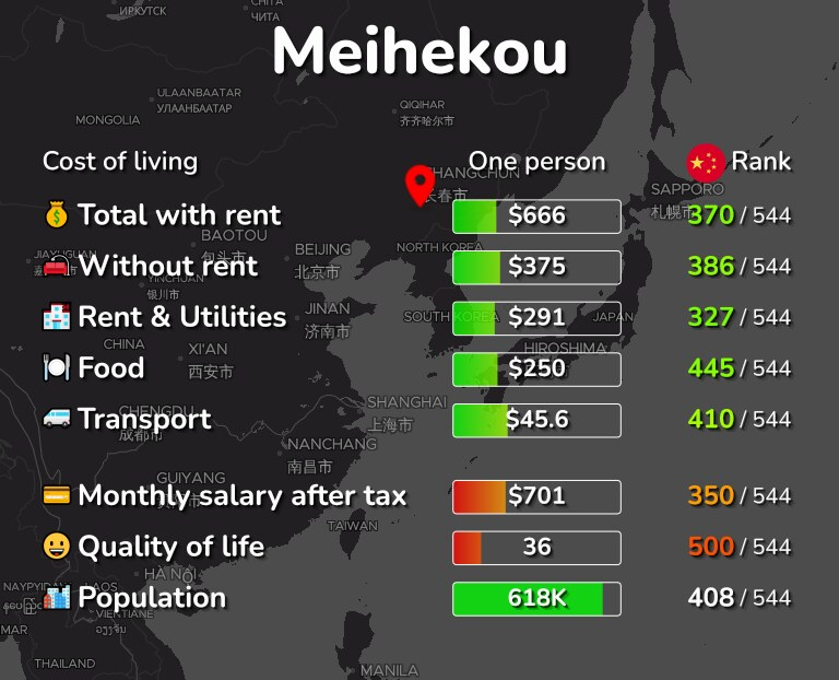 Cost of living in Meihekou infographic