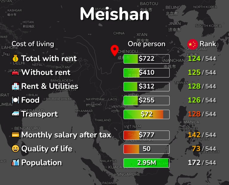 Cost of living in Meishan infographic