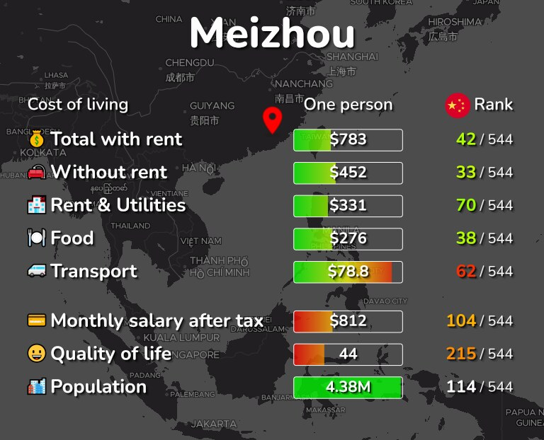 Cost of living in Meizhou infographic