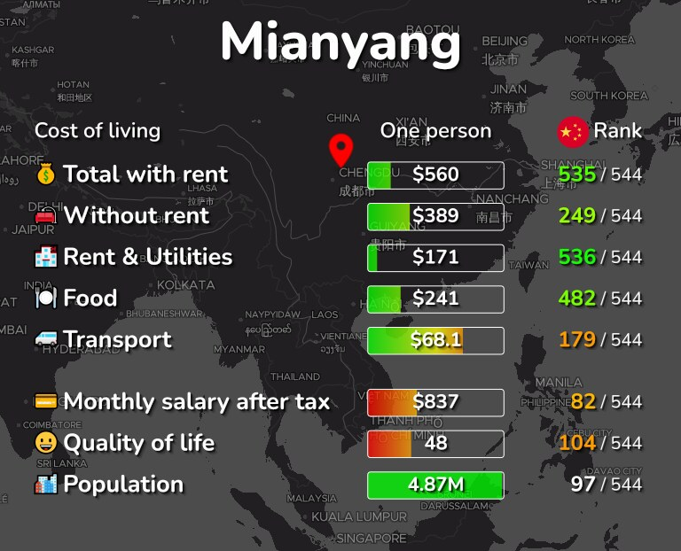 Cost of living in Mianyang infographic
