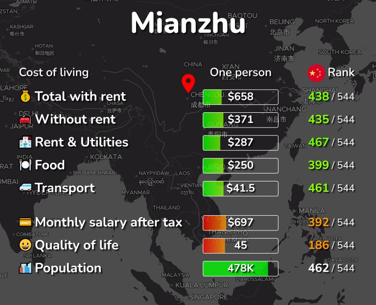 Cost of living in Mianzhu infographic