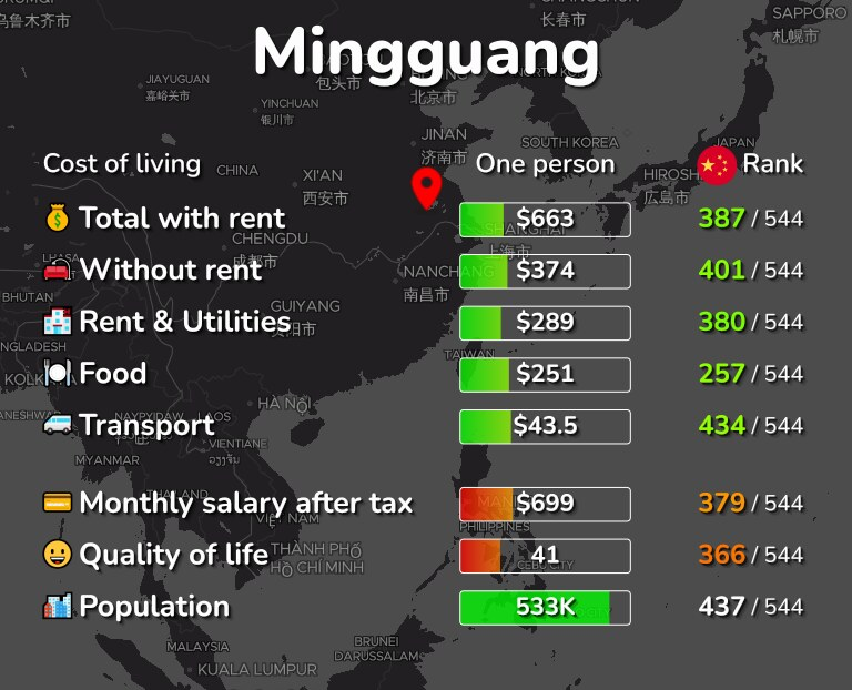 Cost of living in Mingguang infographic