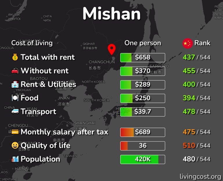 Cost of living in Mishan infographic