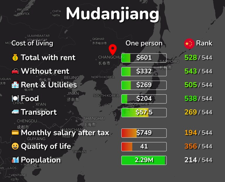 Cost of living in Mudanjiang infographic