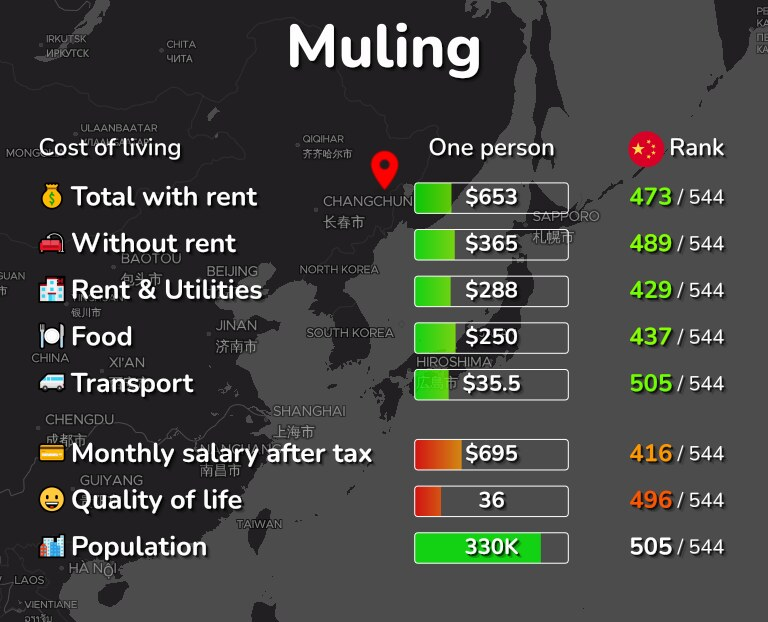 Cost of living in Muling infographic