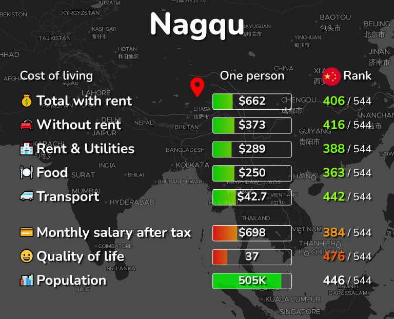 Cost of living in Nagqu infographic