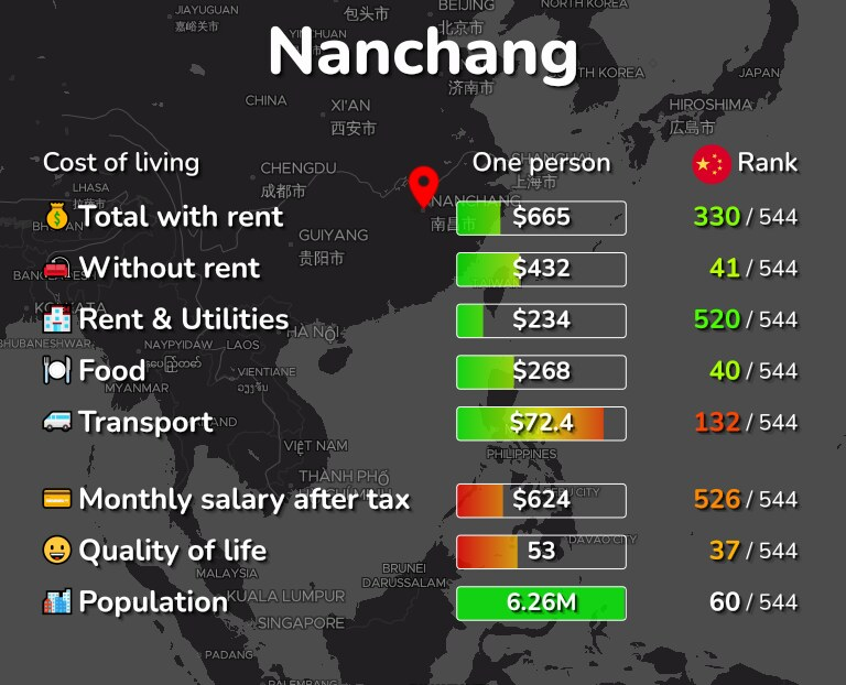 Cost of living in Nanchang infographic